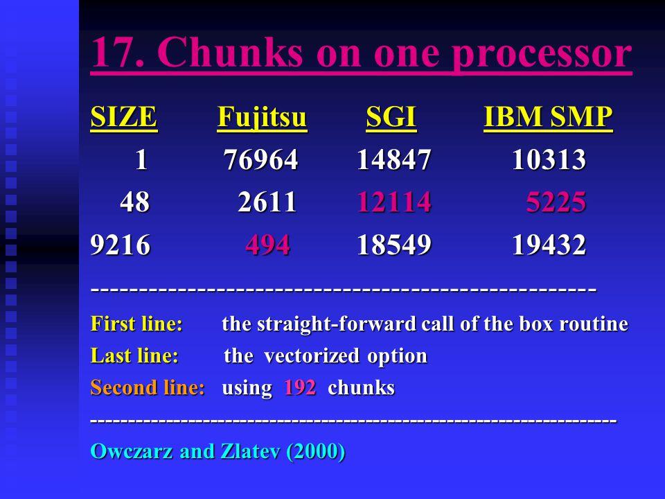 17. Chunks on one processor SIZE Fujitsu SGI IBM SMP 1 76964 14847 10313 1 76964 14847 10313 48 2611 12114 5225 48 2611 12114 5225 9216 494 18549 1943