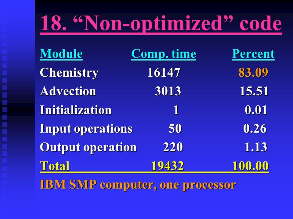 18. Non-optimized code Module Comp.