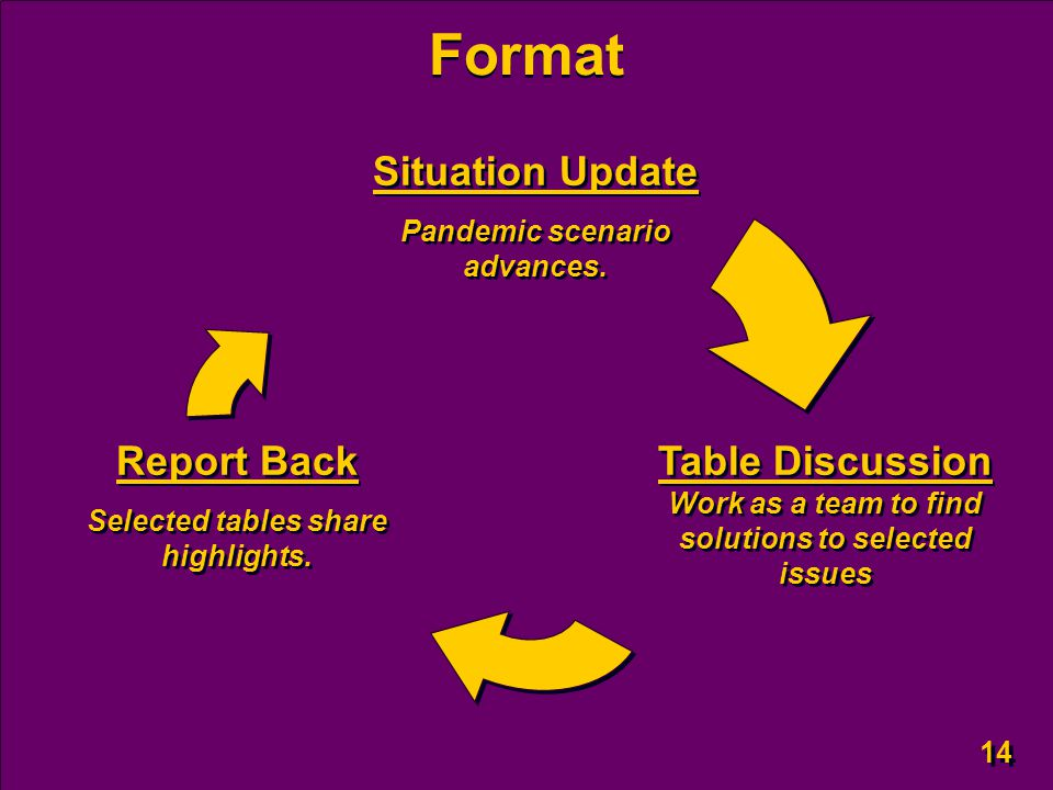 14 Format Situation Update Pandemic scenario advances. Situation Update Pandemic scenario advances. Table Discussion Work as a team to find solutions