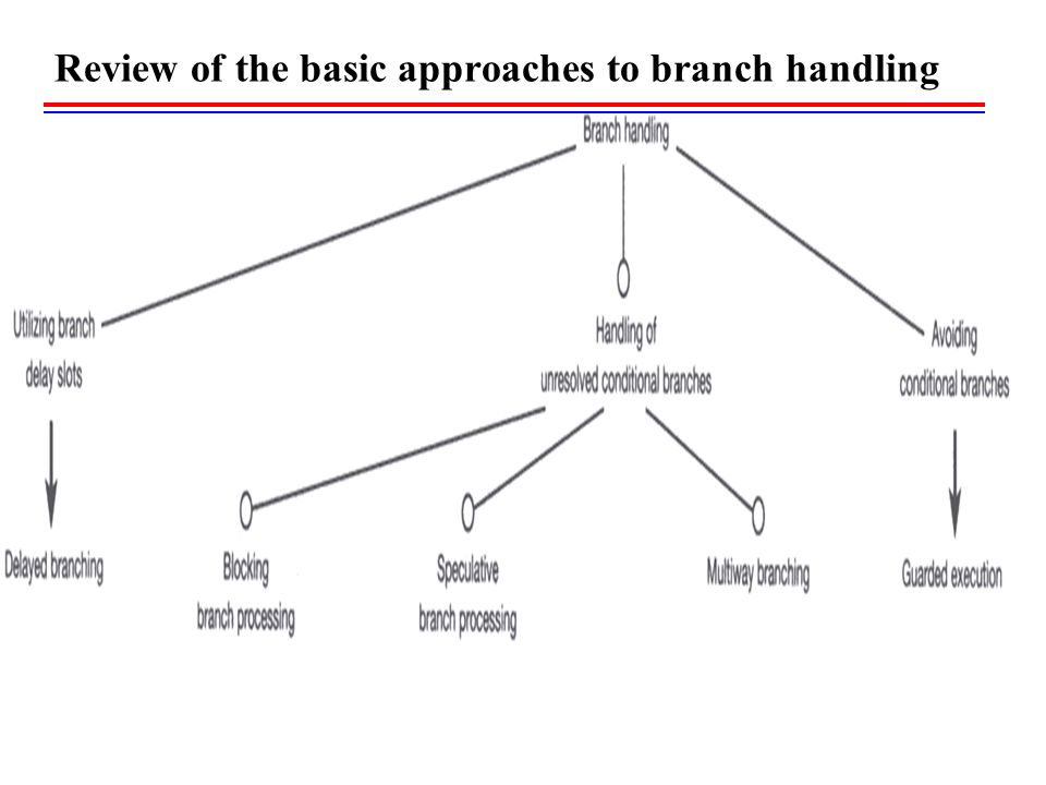 Review of the basic approaches to branch handling