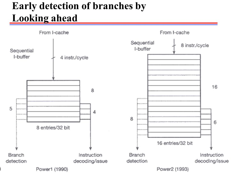 Early detection of branches by Looking ahead