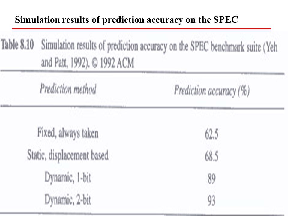 Simulation results of prediction accuracy on the SPEC