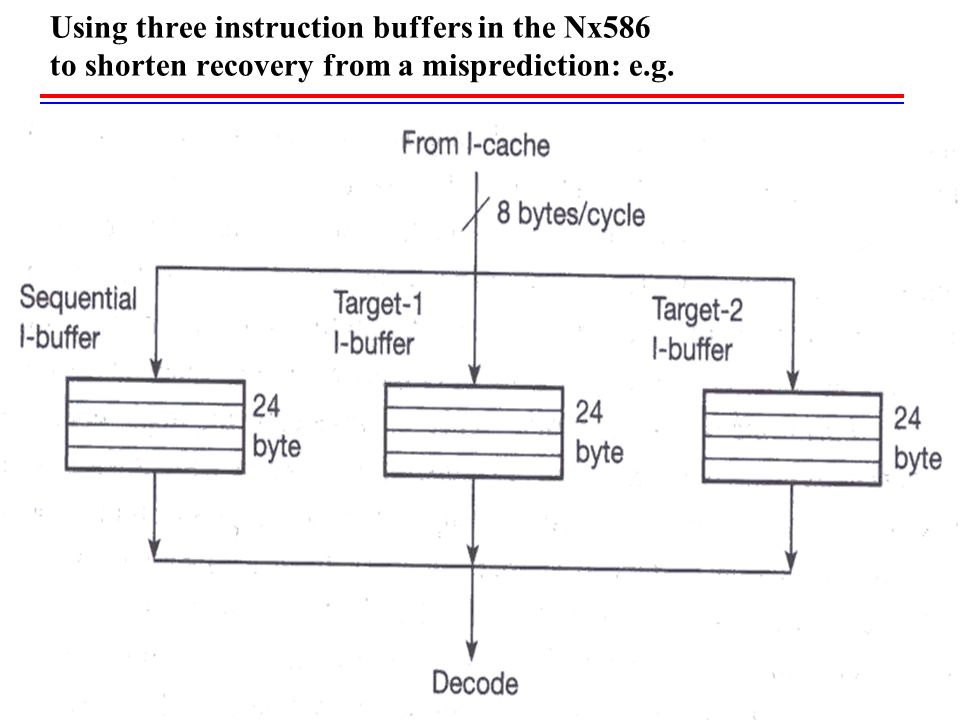 Using three instruction buffers in the Nx586 to shorten recovery from a misprediction: e.g.