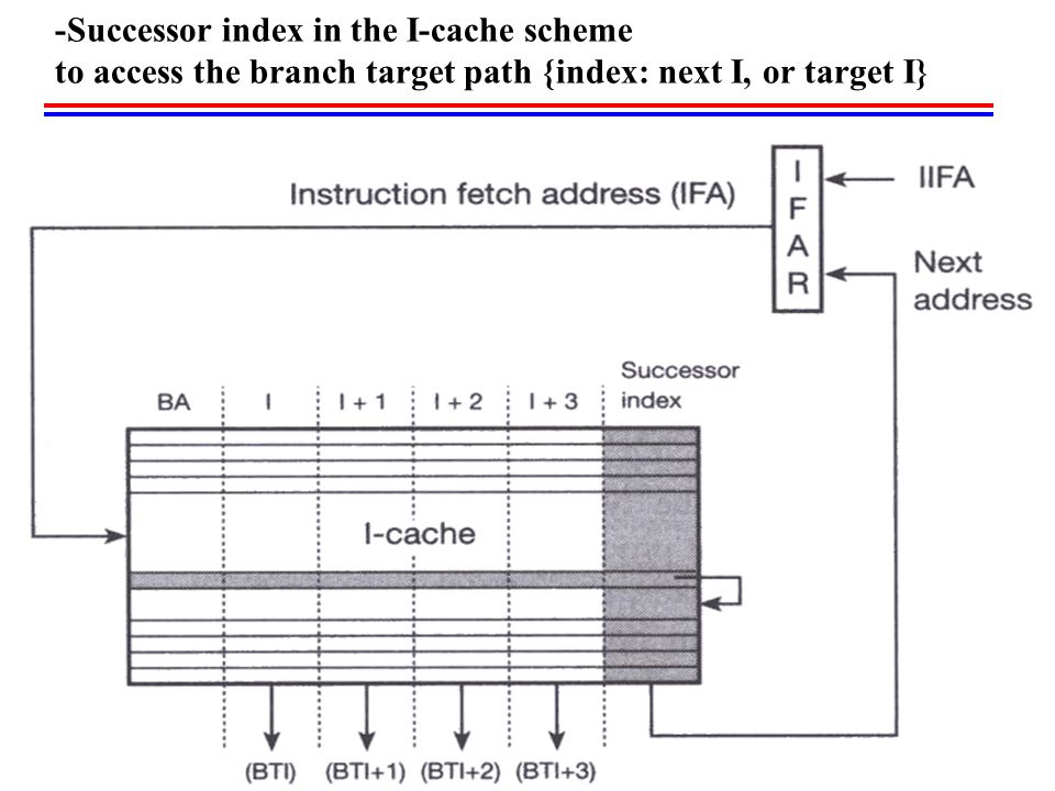 -Successor index in the I-cache scheme to access the branch target path {index: next I, or target I}