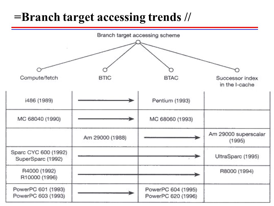 =Branch target accessing trends //