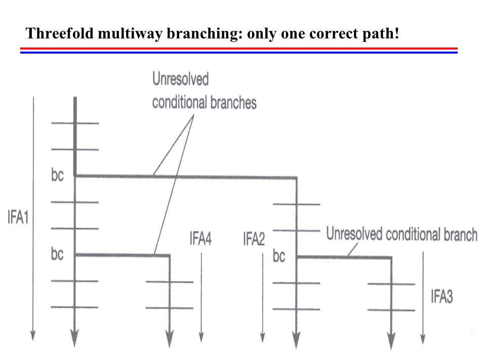 Threefold multiway branching: only one correct path!