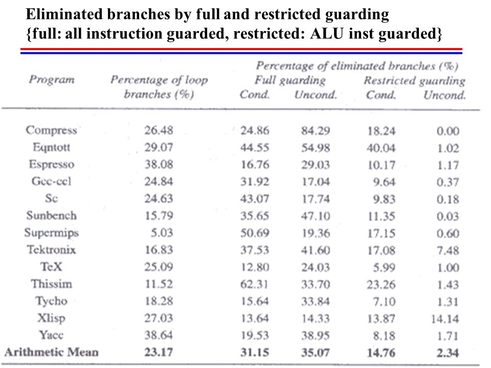 Eliminated branches by full and restricted guarding {full: all instruction guarded, restricted: ALU inst guarded}