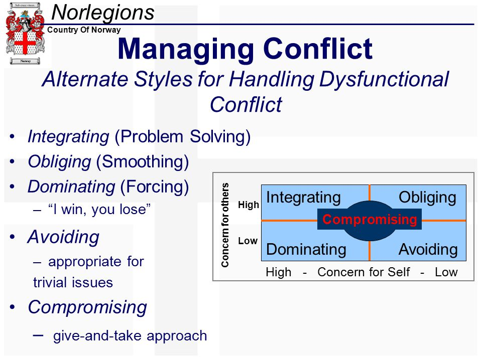 Norlegions Country Of Norway Managing Conflict Alternate Styles for Handling Dysfunctional Conflict Integrating (Problem Solving) Obliging (Smoothing) Dominating (Forcing) – I win, you lose Avoiding –appropriate for trivial issues Compromising – give-and-take approach Integrating DominatingAvoiding Obliging Compromising High - Concern for Self - Low Concern for others High Low
