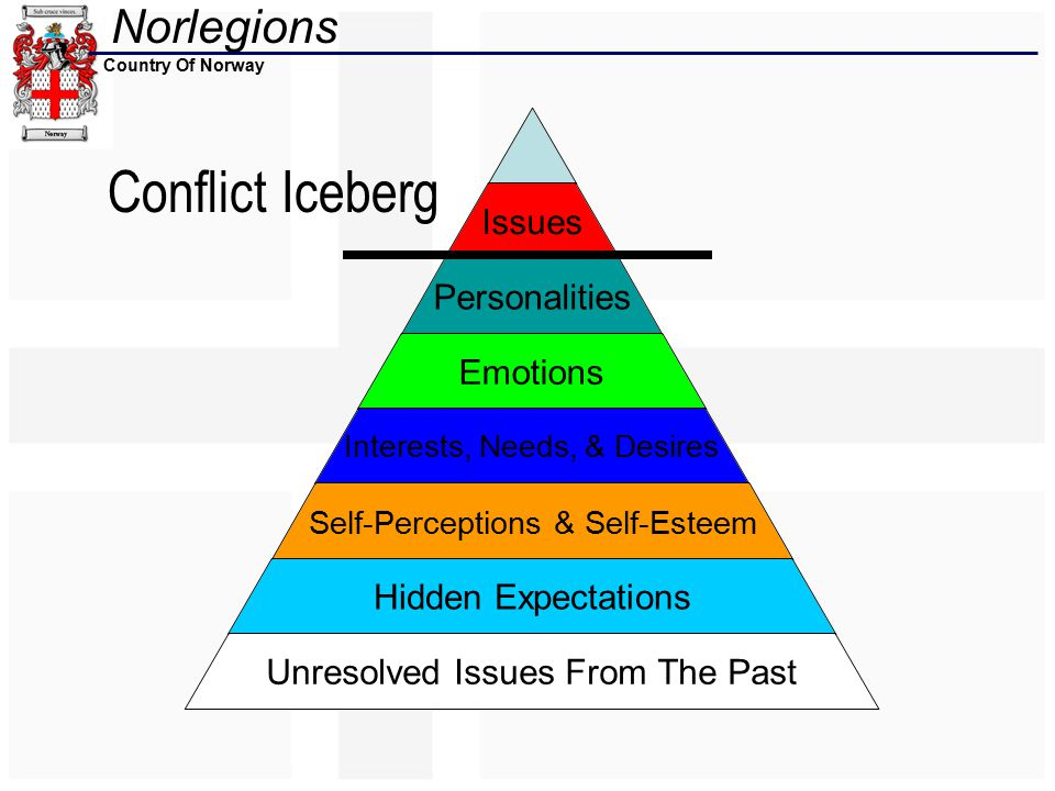 Norlegions Country Of Norway Issues Personalities Emotions Interests, Needs, & Desires Self-Perceptions & Self- Esteem Hidden Expectations Unresolved Issues From The Past Conflict Iceberg