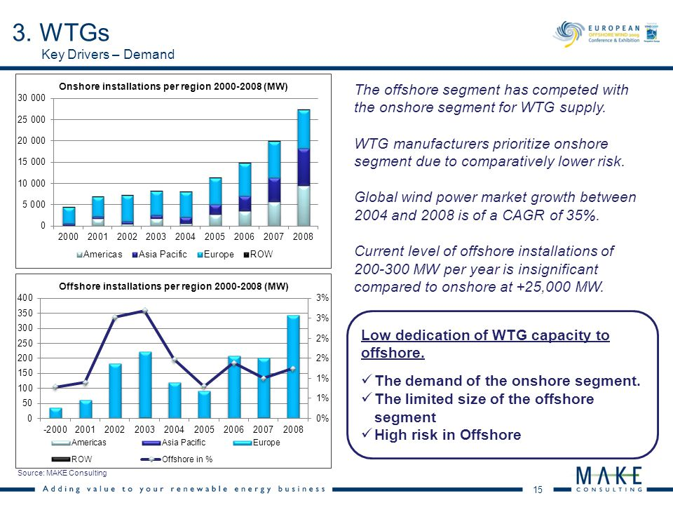 15 Key Drivers – Demand The offshore segment has competed with the onshore segment for WTG supply. WTG manufacturers prioritize onshore segment due to