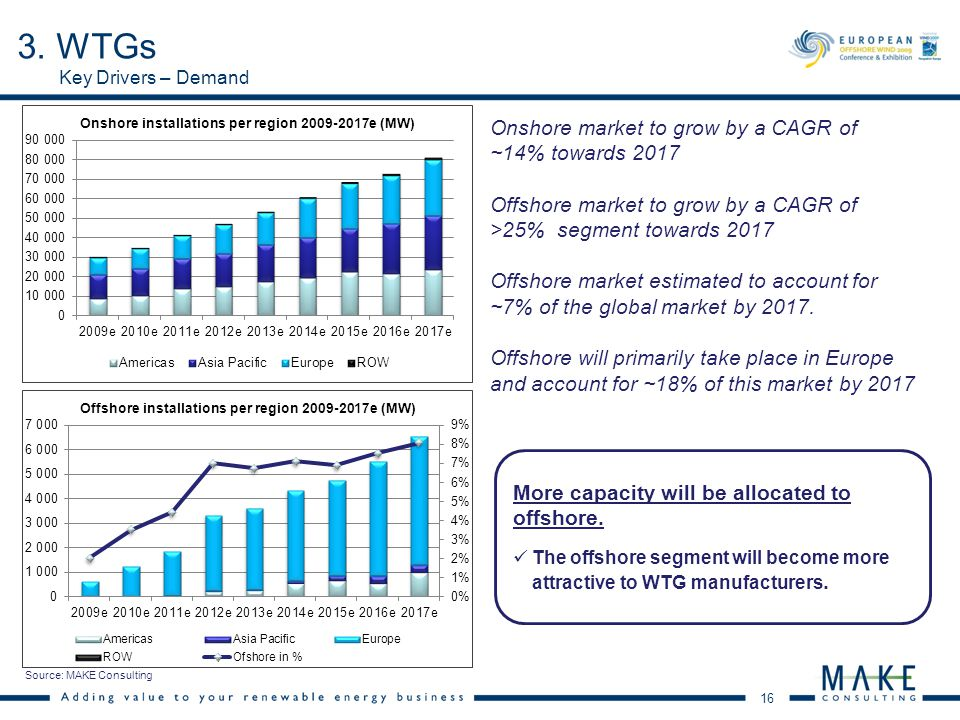 16 Key Drivers – Demand Onshore market to grow by a CAGR of ~14% towards 2017 Offshore market to grow by a CAGR of >25% segment towards 2017 Offshore