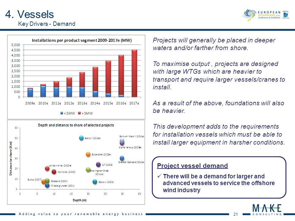 21 Key Drivers - Demand 4. Vessels Projects will generally be placed in deeper waters and/or farther from shore. To maximise output, projects are desi