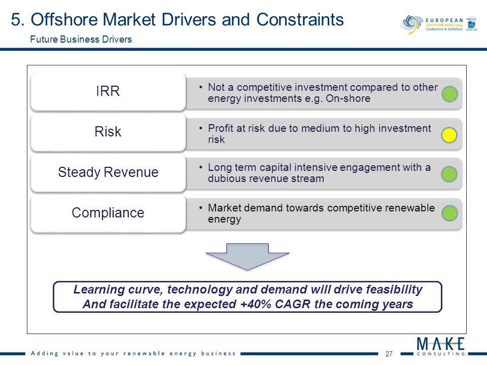 27 Not a competitive investment compared to other energy investments e.g. On-shore IRR Profit at risk due to medium to high investment risk Risk Long