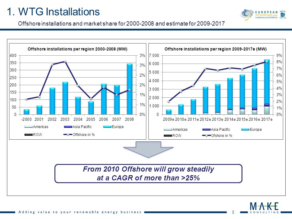 5 Offshore installations and market share for 2000-2008 and estimate for 2009-2017 1. WTG Installations From 2010 Offshore will grow steadily at a CAG