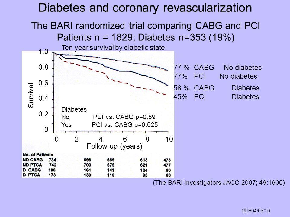 MJB04/08/10 The BARI randomized trial comparing CABG and PCI Patients n = 1829; Diabetes n=353 (19%) 77 % CABGNo diabetes 77% PCINo diabetes 58 % CABG