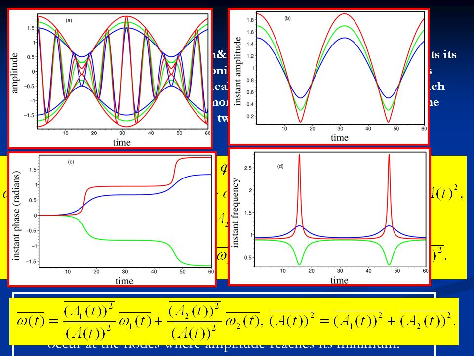 P-modes are ideal object for application of analytical signal transformation since they are narrow-band oscillatory processes.