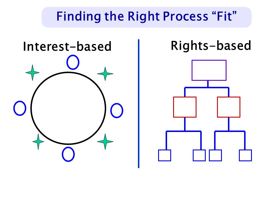 """Finding the Right Process """"Fit"""" Rights-based Interest-based"""
