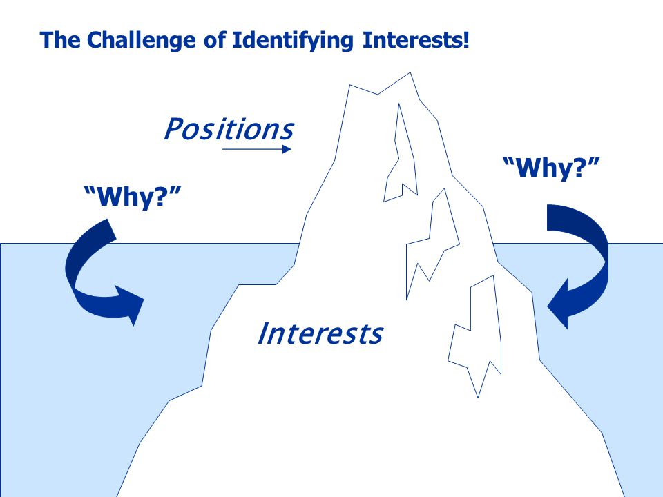 Interests Positions The Challenge of Identifying Interests! Why