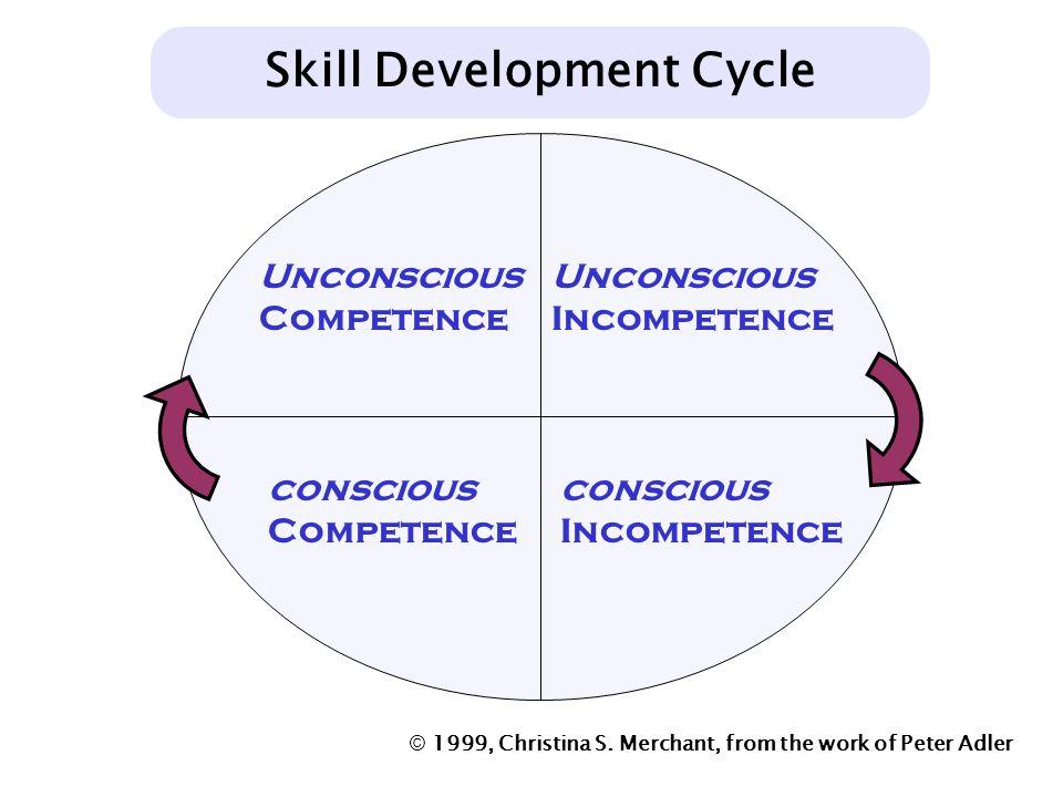 Unconscious Incompetence conscious Incompetence conscious Competence Unconscious Competence Skill Development Cycle © 1999, Christina S. Merchant, fro