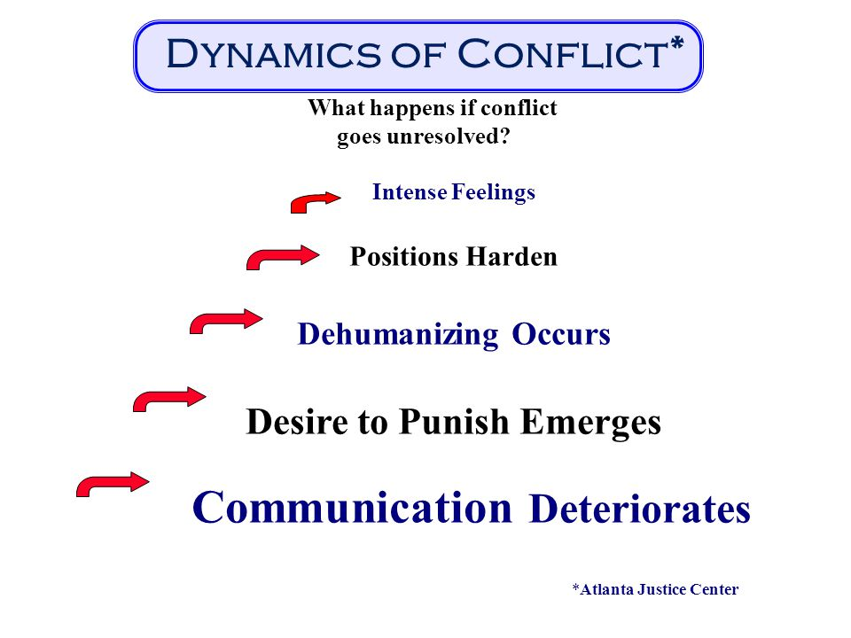 Intense Feelings Positions Harden Dehumanizing Occurs Desire to Punish Emerges Communication Deteriorates Dynamics of Conflict* What happens if confli
