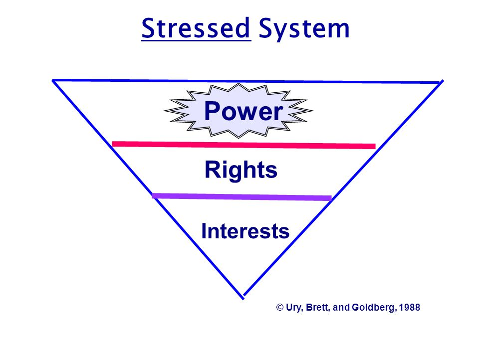Rights Interests © Ury, Brett, and Goldberg, 1988 Power Stressed System