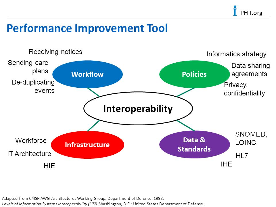 Performance Improvement Tool Adapted from C4ISR AWG Architectures Working Group, Department of Defense. 1998. Levels of Information Systems Interopera