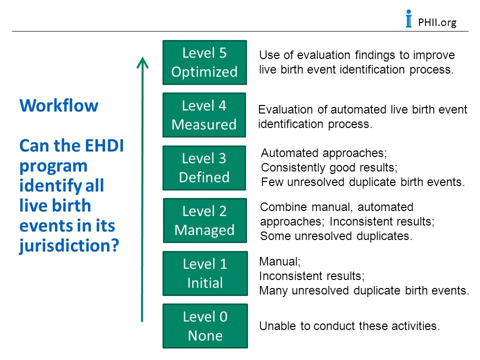 PHII.org Workflow Can the EHDI program identify all live birth events in its jurisdiction? Level 0 None Level 1 Initial Level 2 Managed Level 3 Define