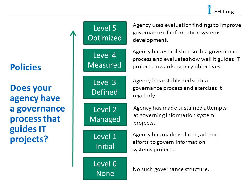 PHII.org Policies Does your agency have a governance process that guides IT projects? Level 0 None Level 1 Initial Level 2 Managed Level 3 Defined Lev
