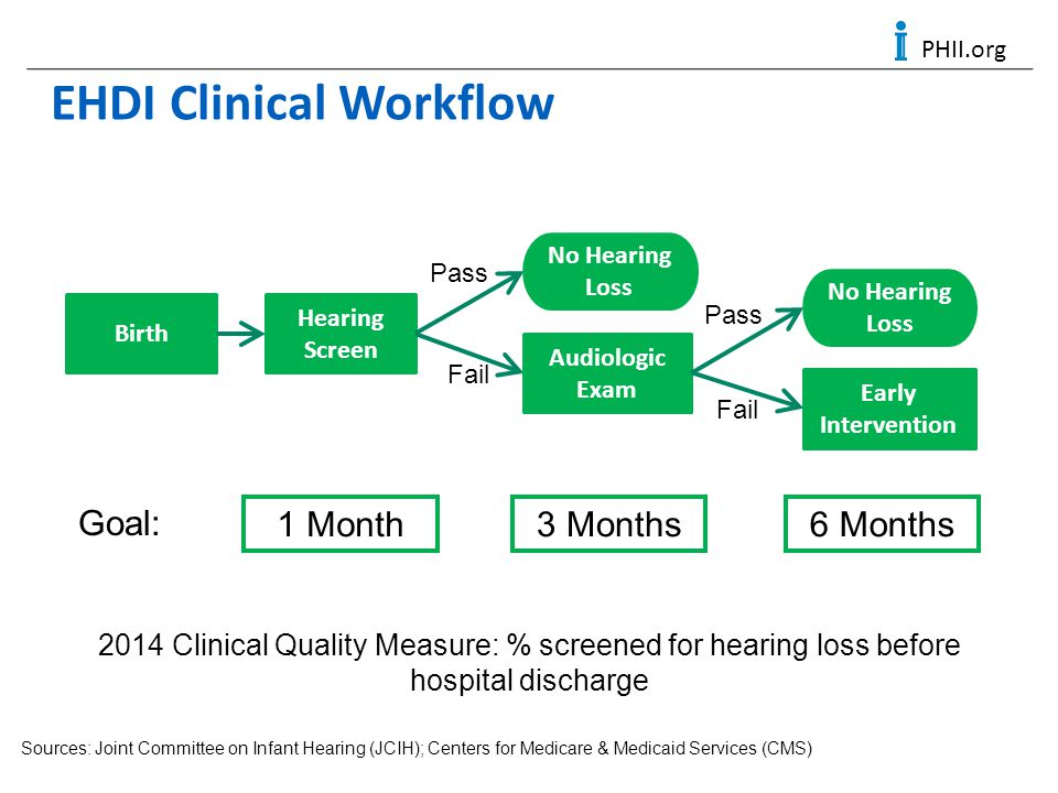 PHII.org EHDI Clinical Workflow Hearing Screen Birth Pass 1 Month No Hearing Loss Fail Audiologic Exam Pass No Hearing Loss Fail Early Intervention 3 Months6 Months Goal: Sources: Joint Committee on Infant Hearing (JCIH); Centers for Medicare & Medicaid Services (CMS) 2014 Clinical Quality Measure: % screened for hearing loss before hospital discharge