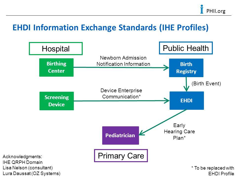 PHII.org EHDI Information Exchange Standards (IHE Profiles) Screening Device Birthing Center Birth Registry EHDI Pediatrician Newborn Admission Notifi