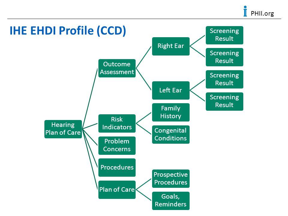 PHII.org IHE EHDI Profile (CCD)