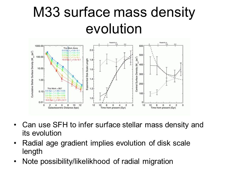 M33 surface mass density evolution Can use SFH to infer surface stellar mass density and its evolution Radial age gradient implies evolution of disk s