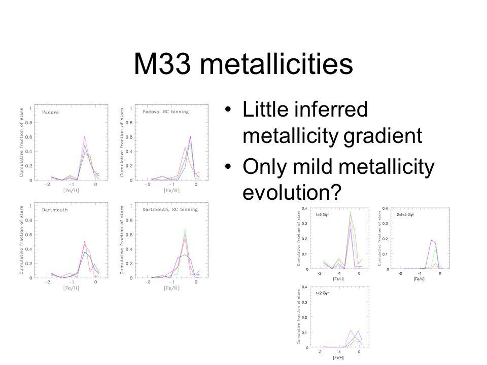 M33 metallicities Little inferred metallicity gradient Only mild metallicity evolution?