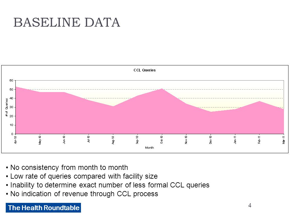 The Health Roundtable BASELINE DATA No consistency from month to month Low rate of queries compared with facility size Inability to determine exact number of less formal CCL queries No indication of revenue through CCL process 4