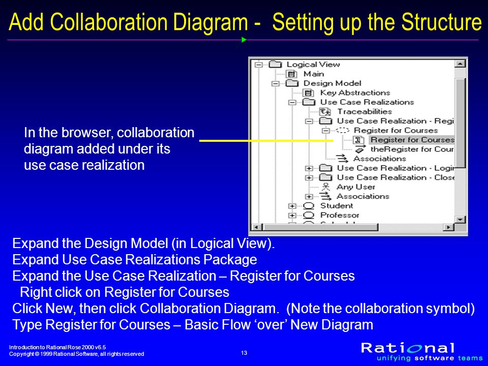 Introduction to Rational Rose 2000 v6.5 Copyright © 1999 Rational Software, all rights reserved 13 Add Collaboration Diagram - Setting up the Structure In the browser, collaboration diagram added under its use case realization Expand the Design Model (in Logical View).