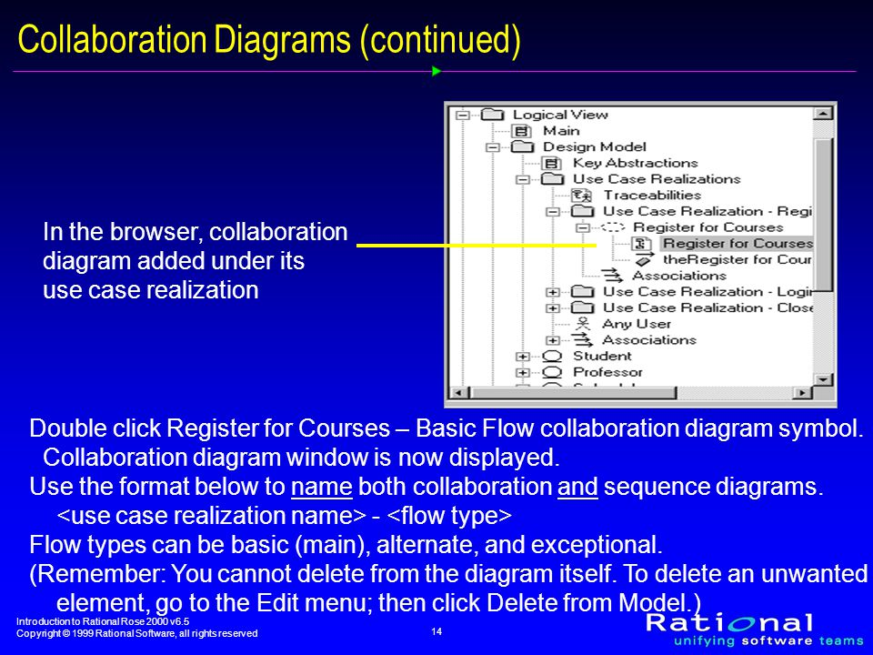 Introduction to Rational Rose 2000 v6.5 Copyright © 1999 Rational Software, all rights reserved 14 Collaboration Diagrams (continued) In the browser, collaboration diagram added under its use case realization Double click Register for Courses – Basic Flow collaboration diagram symbol.