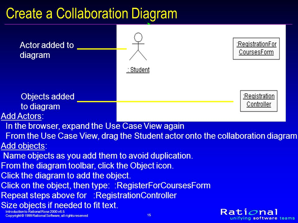 Introduction to Rational Rose 2000 v6.5 Copyright © 1999 Rational Software, all rights reserved 15 Actor added to diagram Objects added to diagram Create a Collaboration Diagram Add Actors: In the browser, expand the Use Case View again From the Use Case View, drag the Student actor onto the collaboration diagram Add objects: Name objects as you add them to avoid duplication.