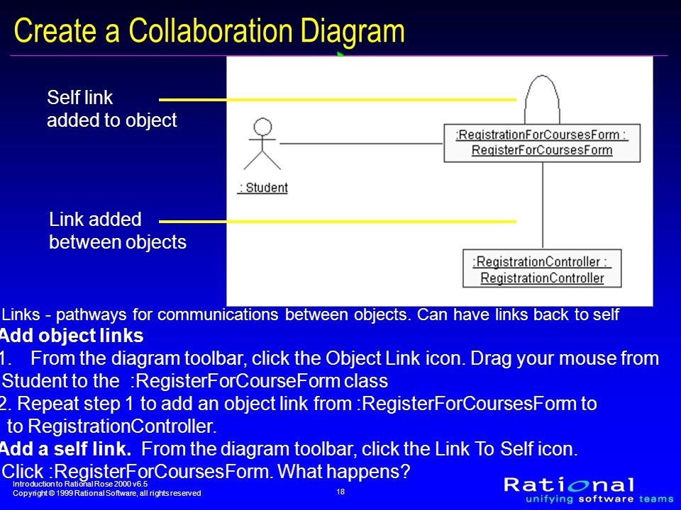 Introduction to Rational Rose 2000 v6.5 Copyright © 1999 Rational Software, all rights reserved 18 Link added between objects Self link added to object Create a Collaboration Diagram Links - pathways for communications between objects.