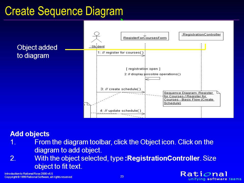 Introduction to Rational Rose 2000 v6.5 Copyright © 1999 Rational Software, all rights reserved 23 Create Sequence Diagram Object added to diagram Add objects 1.