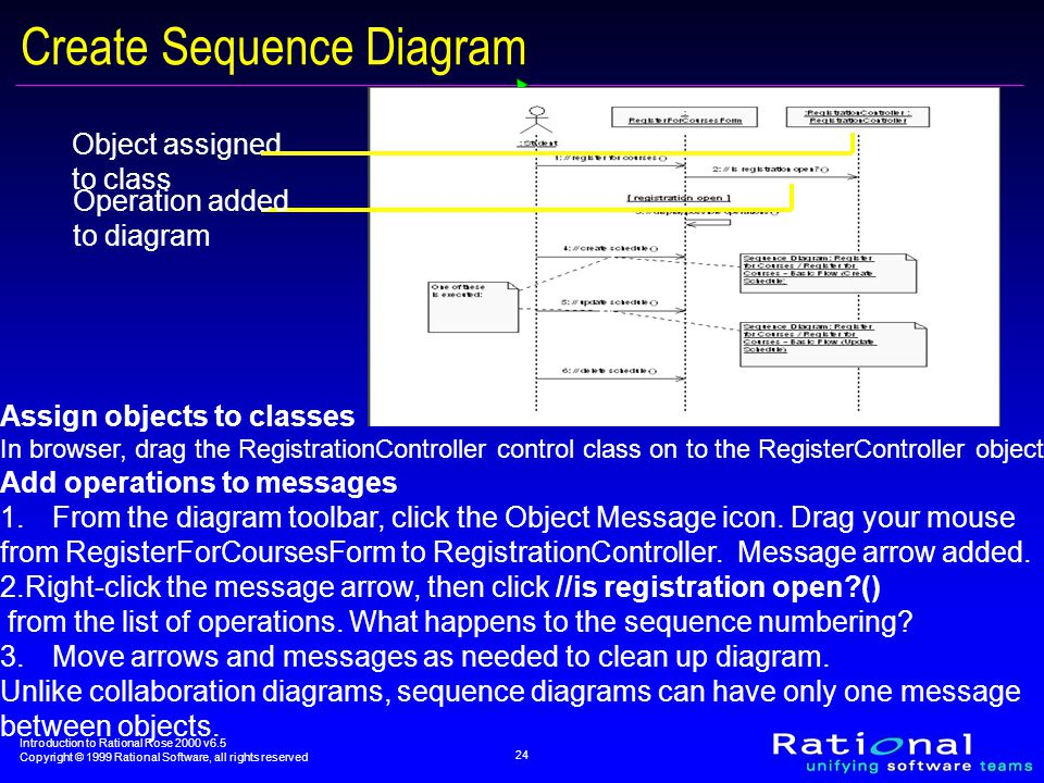 Introduction to Rational Rose 2000 v6.5 Copyright © 1999 Rational Software, all rights reserved 24 Object assigned to class Operation added to diagram Create Sequence Diagram Assign objects to classes In browser, drag the RegistrationController control class on to the RegisterController object.