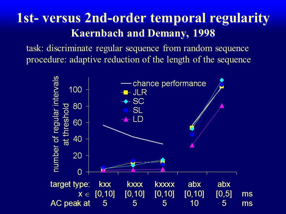 abx 1st- versus 2nd-order temporal regularity Kaernbach and Demany, 1998 kxx : k = 5ms, x  [0,10] ms kkk abx : a  [0,10] ms, b = 10 - a, x  [0,10]