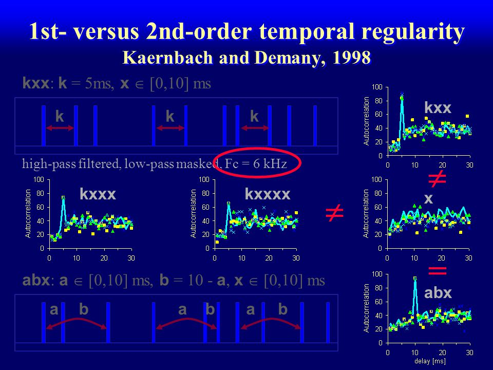 1st- versus 2nd-order temporal regularity Kaernbach and Demany, 1998 target type:kxxkxxxkxxxxabx x  [0,10][0,10][0,10][0,10]ms AC peak at55510ms task: discriminate regular sequence from random sequence procedure: adaptive reduction of the length of the sequence abx [0,5] 5