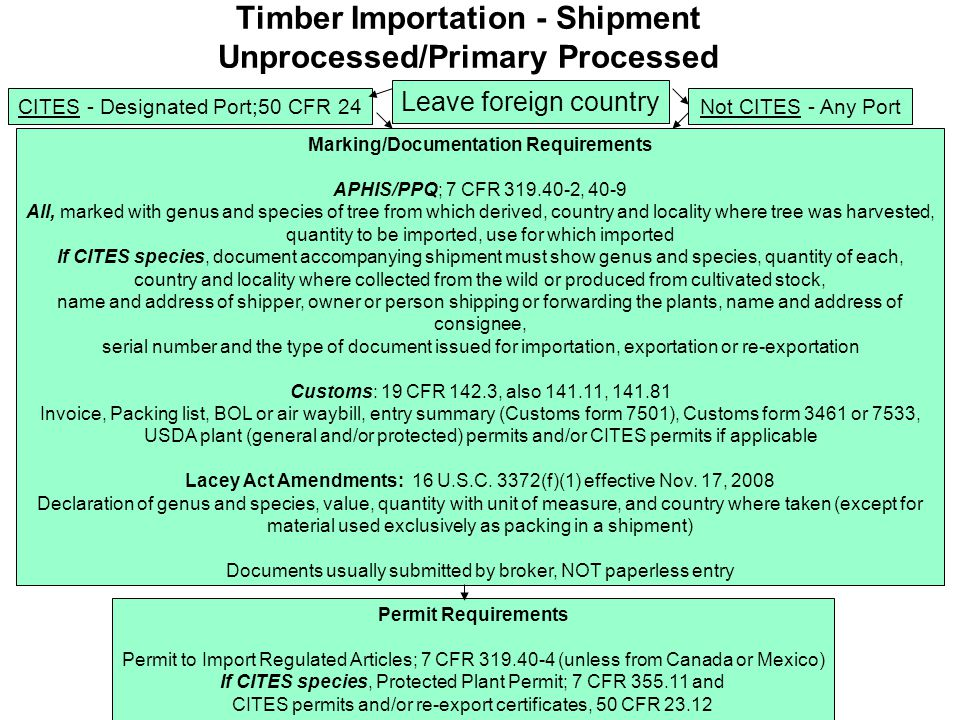 Timber Importation - Shipment Unprocessed/Primary Processed Leave foreign country CITES - Designated Port;50 CFR 24 Marking/Documentation Requirements APHIS/PPQ; 7 CFR 319.40-2, 40-9 All, marked with genus and species of tree from which derived, country and locality where tree was harvested, quantity to be imported, use for which imported If CITES species, document accompanying shipment must show genus and species, quantity of each, country and locality where collected from the wild or produced from cultivated stock, name and address of shipper, owner or person shipping or forwarding the plants, name and address of consignee, serial number and the type of document issued for importation, exportation or re-exportation Customs: 19 CFR 142.3, also 141.11, 141.81 Invoice, Packing list, BOL or air waybill, entry summary (Customs form 7501), Customs form 3461 or 7533, USDA plant (general and/or protected) permits and/or CITES permits if applicable Lacey Act Amendments: 16 U.S.C.