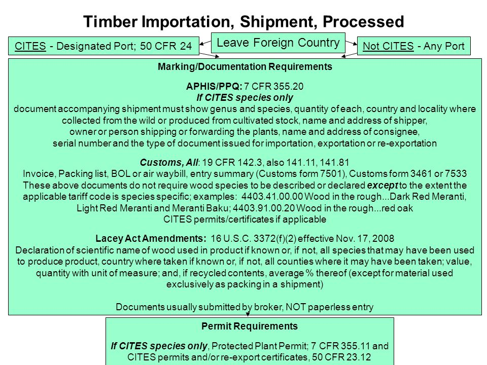 Leave Foreign Country Timber Importation, Shipment, Processed CITES - Designated Port; 50 CFR 24 Marking/Documentation Requirements APHIS/PPQ: 7 CFR 355.20 If CITES species only document accompanying shipment must show genus and species, quantity of each, country and locality where collected from the wild or produced from cultivated stock, name and address of shipper, owner or person shipping or forwarding the plants, name and address of consignee, serial number and the type of document issued for importation, exportation or re-exportation Customs, All: 19 CFR 142.3, also 141.11, 141.81 Invoice, Packing list, BOL or air waybill, entry summary (Customs form 7501), Customs form 3461 or 7533 These above documents do not require wood species to be described or declared except to the extent the applicable tariff code is species specific; examples: 4403.41.00.00 Wood in the rough...Dark Red Meranti, Light Red Meranti and Meranti Baku; 4403.91.00.20 Wood in the rough...red oak CITES permits/certificates if applicable Lacey Act Amendments: 16 U.S.C.