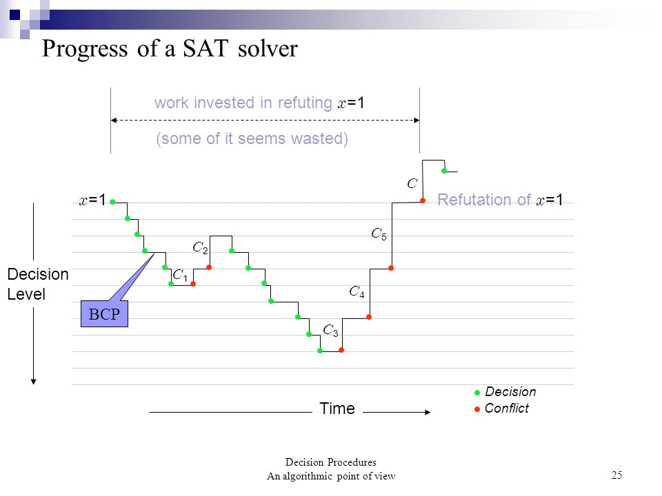Decision Procedures An algorithmic point of view25 Decision Conflict Decision Level Time work invested in refuting x =1 (some of it seems wasted) C x =1 Refutation of x =1 C1C1 C5C5 C4C4 C3C3 C2C2 Progress of a SAT solver BCP