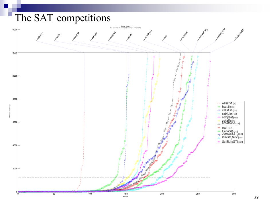 Decision Procedures An algorithmic point of view39 The SAT competitions