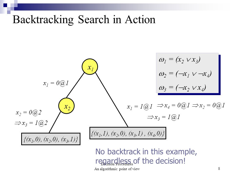 Decision Procedures An algorithmic point of view8 Backtracking Search in Action  1 = (x 2  x 3 )  2 = (  x 1   x 4 )  3 = (  x 2  x 4 )  1 = (x 2  x 3 )  2 = (  x 1   x 4 )  3 = (  x 2  x 4 ) x 1 x 1 = 0@1 {(x 1,0), (x 2,0), (x 3,1)} x 2 x 2 = 0@2 {(x 1,1), (x 2,0), (x 3,1), (x 4,0)} x 1 = 1@1  x 3 = 1@2  x 4 = 0@1  x 2 = 0@1  x 3 = 1@1 No backtrack in this example, regardless of the decision!