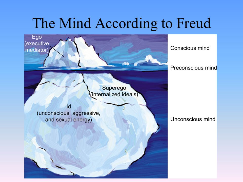 The Mind According to Freud