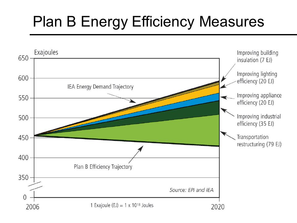 Plan B Energy Efficiency Measures