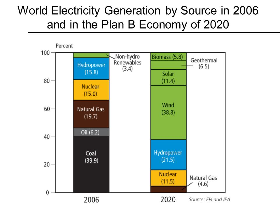 World Electricity Generation by Source in 2006 and in the Plan B Economy of 2020